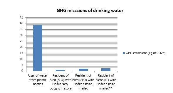 GHG Emissions Comparison